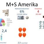M_S_Amerika